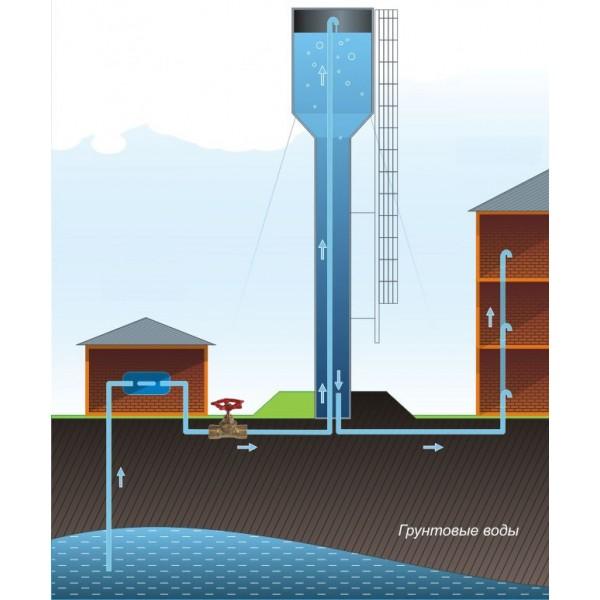 Промышленное водоснабжение из скважины: фермы, предприятия, поселки