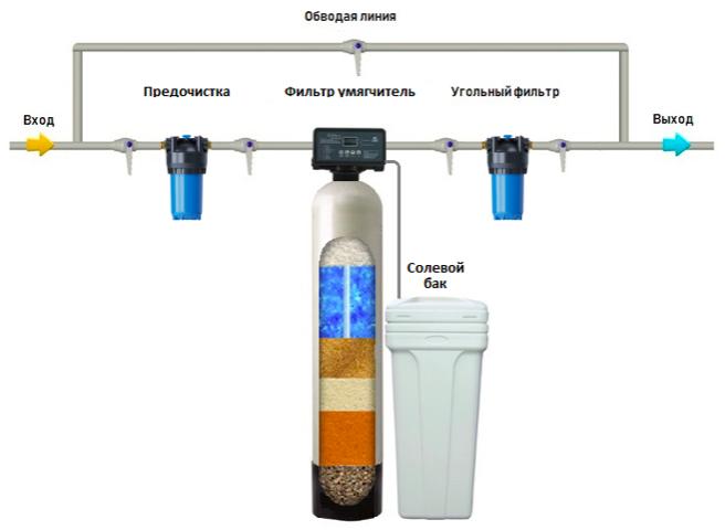 Фильтры для очистки воды водоочистное оборудование для системы очистки воды Сыктывкар Ухта 1