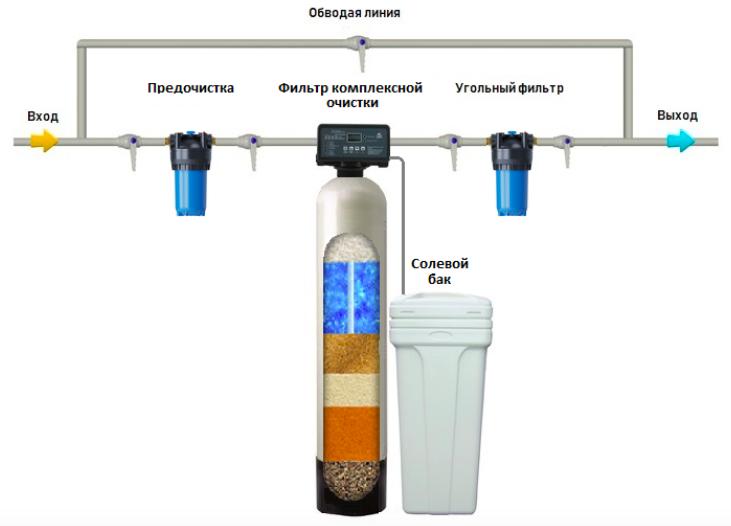 Фильтры для очистки воды водоочистное оборудование для системы очистки воды Сыктывкар Ухта 2