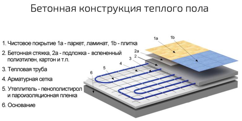Монтаж теплого водяного пола в частных домах под ключ Сыктывкар, Ухта, Котлас бетонная конструкция